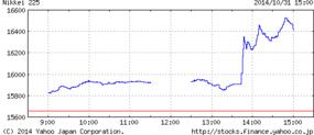 Chart_yahoo_co_jp_2